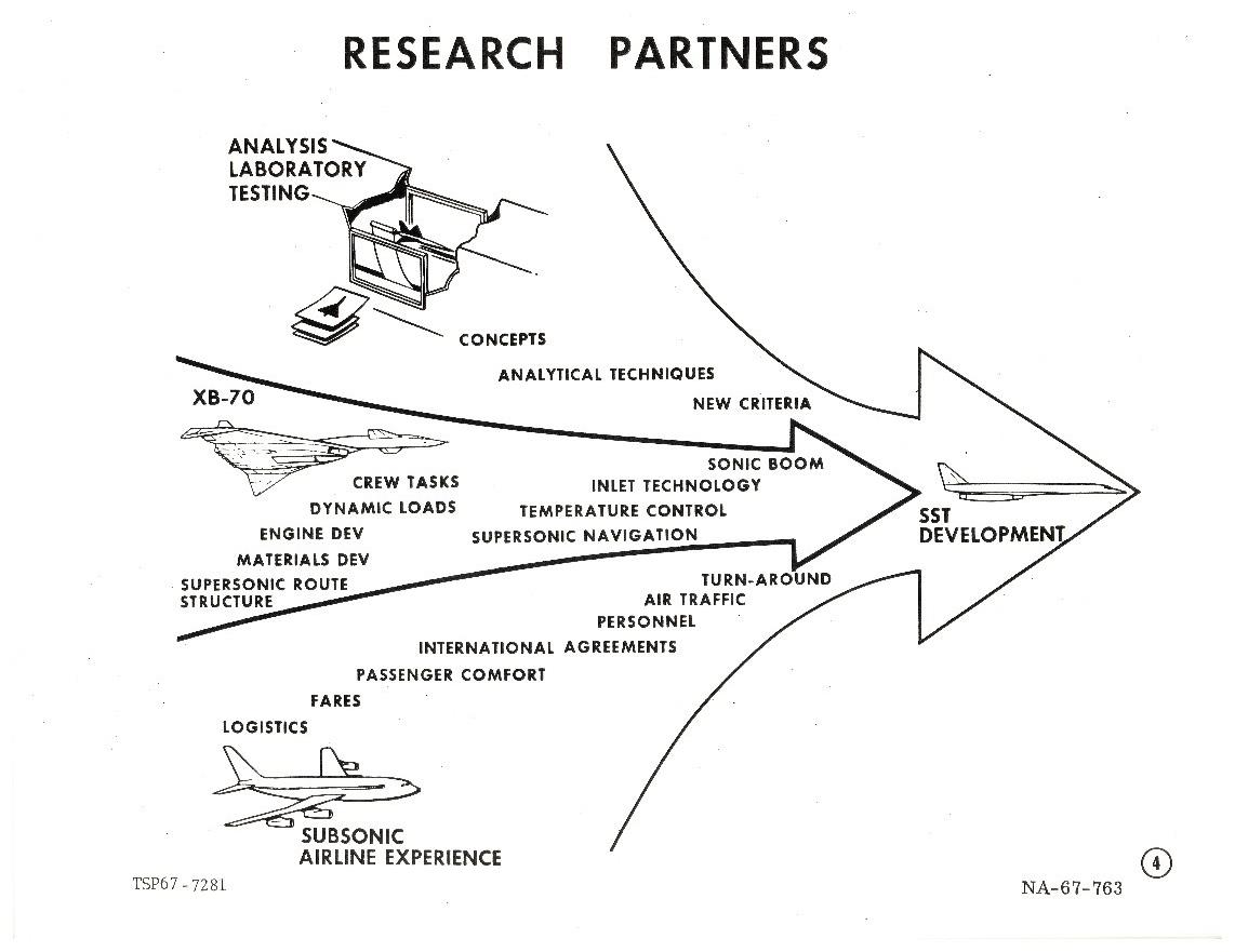 illustration showing research partners for SST Development